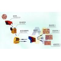 广东石料破碎生产线/石料生产线设备/卵石破碎机