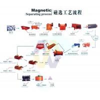 浙江钨矿选矿设备/硫铁矿选矿设备/磁铁矿选矿设备