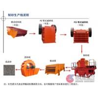 安徽河卵石制沙机/制砂生产线价格/建筑砂生产线