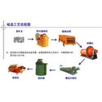 内蒙锰矿选矿设备/菱铁矿选矿设备/磁铁矿选矿设备